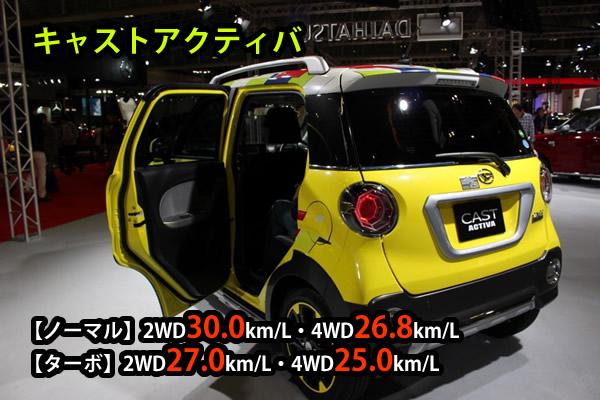 キャストアクティバの燃費は30.0km/L